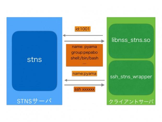 stns.001